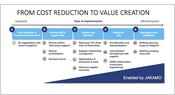 Cutting Costs Or Driving Value Creation Friction Free